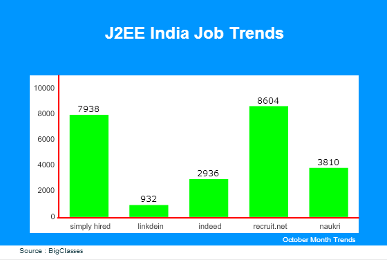 J2EE jobs in India