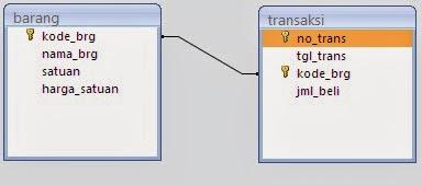 Cara Membuat Formula Untuk Perkalian Dua Buah Fields Pada Crystal Report 8.5