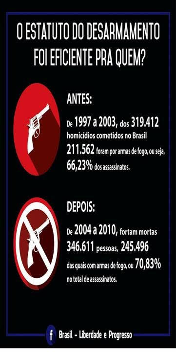 Estatuto do desarmamento perante o principio da legitima defesa 10