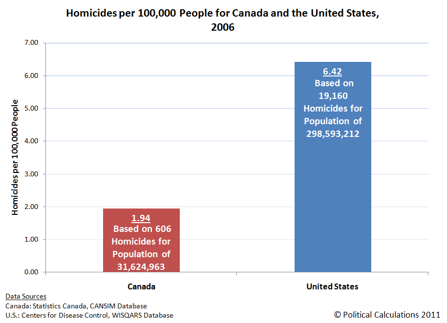 Homicides per 100,000 People for Canada and the United States, 2006