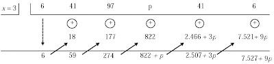 Jika fungsi suku banyak P(x) = 6x5 + 41x4 + 97x3 + px2 + 41x + 6 habis dibagi dengan (x – 3), tentukan nilai p