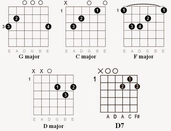 Easy Guitar Tabs Easy Guitar Tabs John Denver