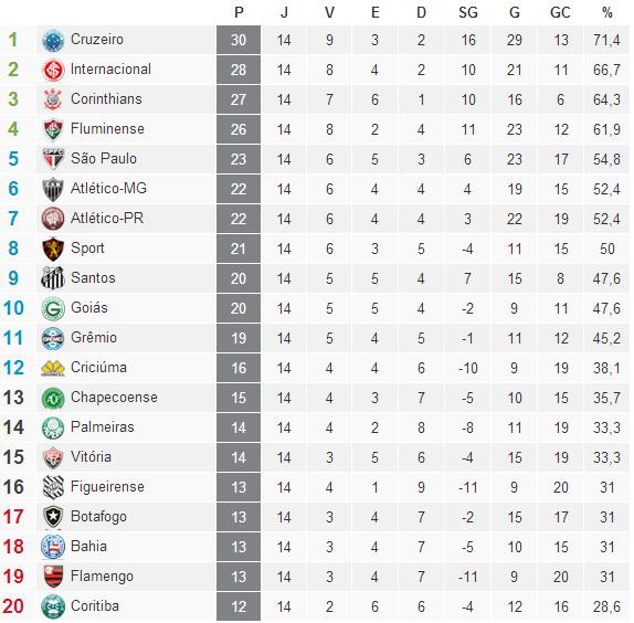 Classificação Campeonato Brasileiro Serie A  2014 /14° Rodada