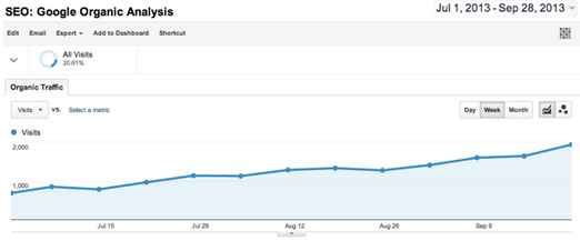 list of google algorithm updates' effect on google analytics