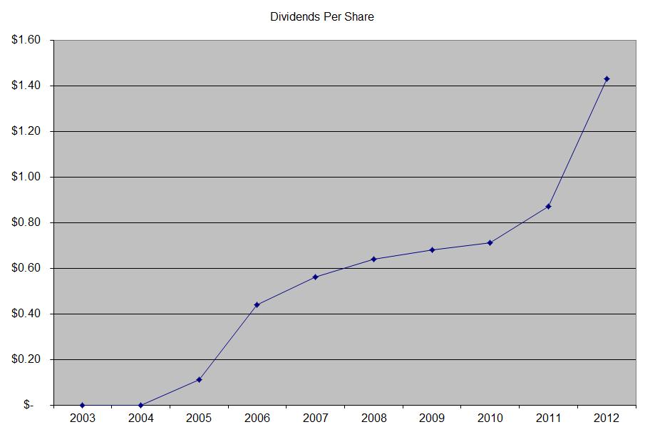 financial analysis of lockheed martin