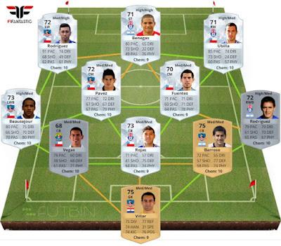El mejor equipo de la Liga Chilena FIFA 16 Ultimate Team, el mejor equipo Campeonato Scotiabank FUT 16, top ligas