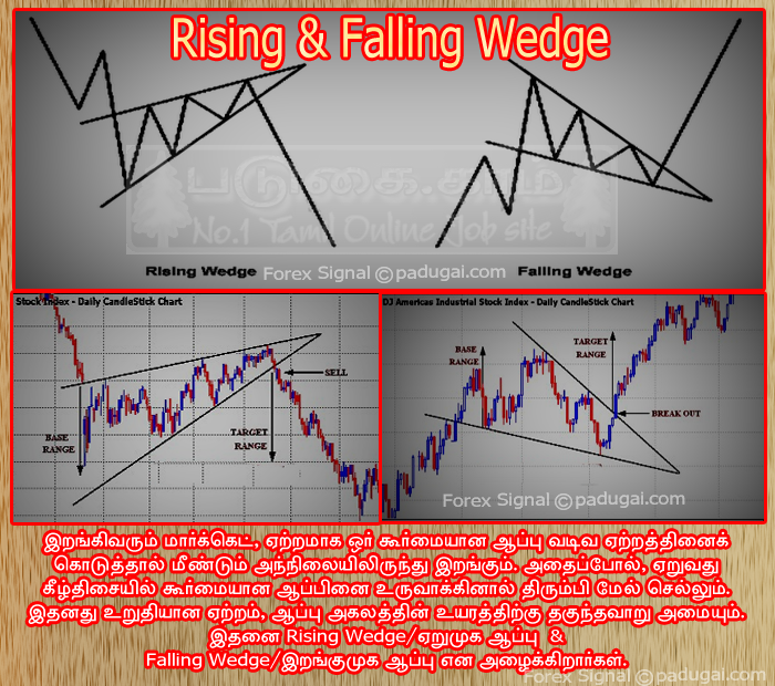 Rising wedge forex