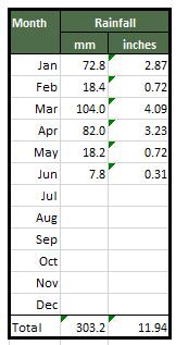 Ossett Rainfall 2018