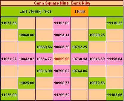 Create Ur Wealth: Gann Square of 9 Nifty, Bank Nifty, LT