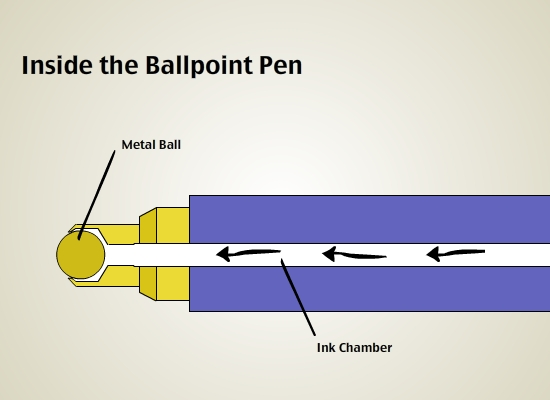 Ballpoint Pen Parker Pic  How A Ballpoint Pen Works