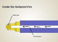 ballpoint pen parker pic how a ballpoint pen works. Black Bedroom Furniture Sets. Home Design Ideas