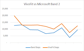 Chart showing Band losing steps