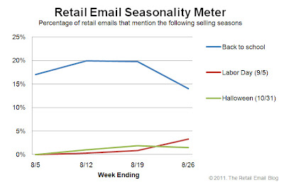Click to view the Aug. 26, 2011 Retail Email Seasonality Meter larger