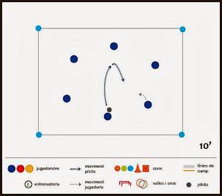 Exercici de futbol: habilitat - Que no caigui