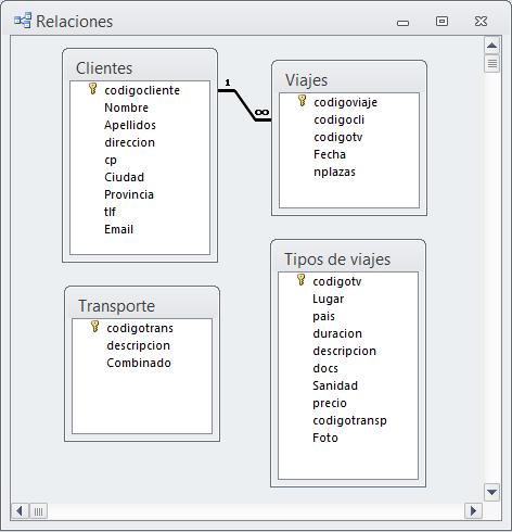 Relación 1 a varios entre dos tablas de una base de datos