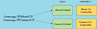 Routing URL - views and cotrollers