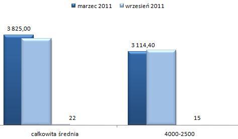 ceny wynajmu mieszkań Włochy Warszawa, czteropokojowe i większe mieszkania
