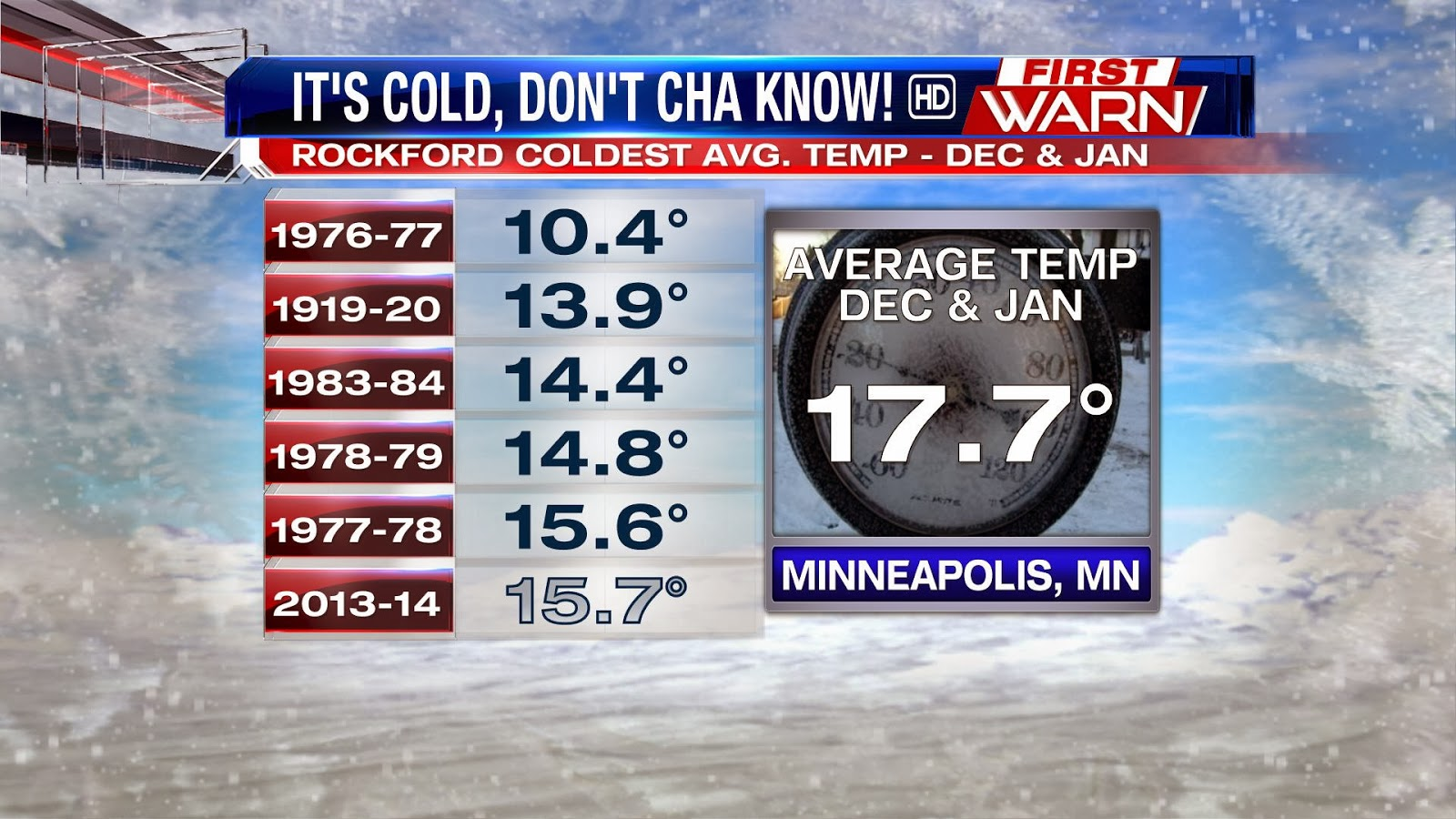 Average temperatures minneapolis - The Average Temp For Minneapolis Minnesota Through The First Two Months Of Winter Is 17 7 That S Right We Ve Been Colder Than A Normal Minnesota