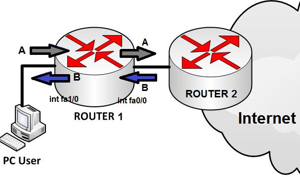 Trafik A dan B pada router