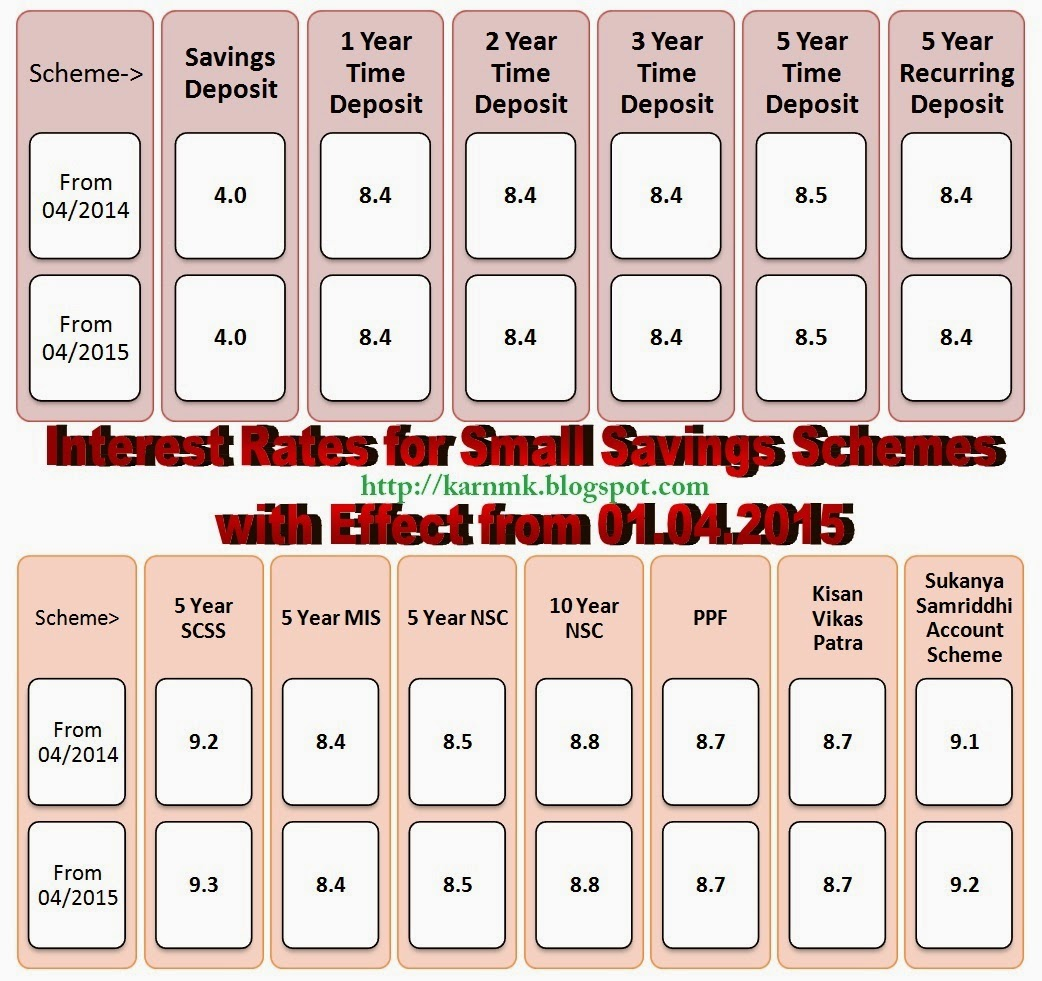 interest+rate+small+saving+scheme