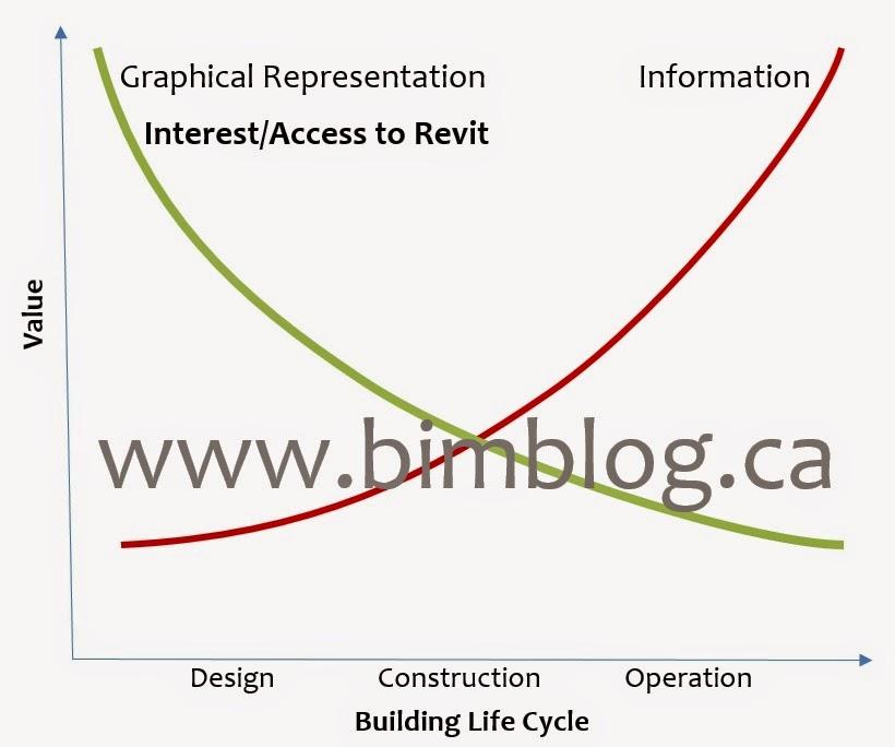 BIM Lifecycle