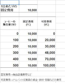 光秀くん・コーヒースタンドの費用(1)