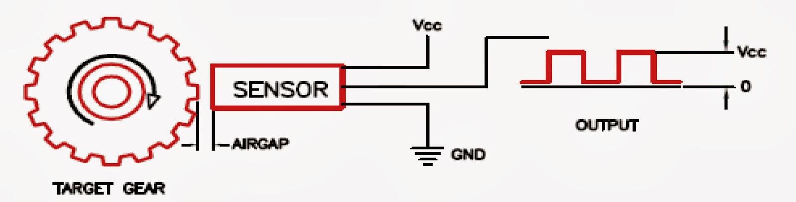 Single hall sensor