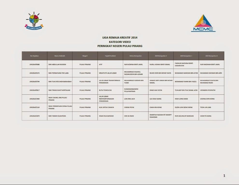 Senarai Finalis Top 10 Liga Remaja Kreatif 2014 Bagi Setiap Negeri Pulau Pinang