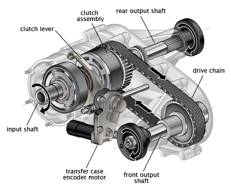 Transfer Case Mechanicstips