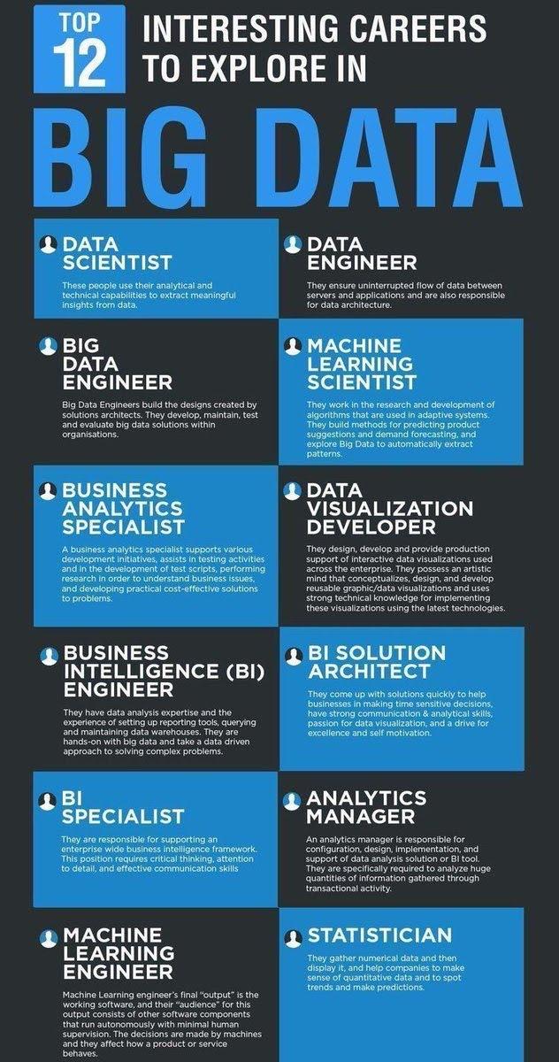 Top 12 Interesting Careers to explore in big data