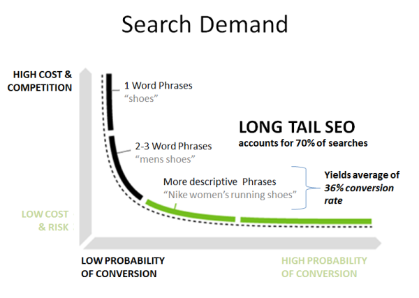 Grow Long Tail keywords