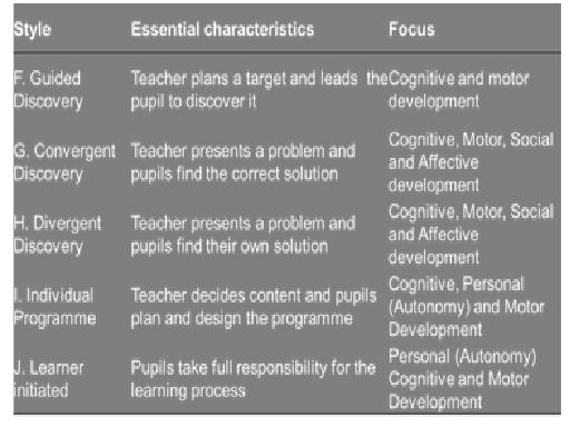 motivational learning styles There are individual differences in background, learning style, motivation, needs,  interests, and goals, creating a greater need for individualization of teaching.