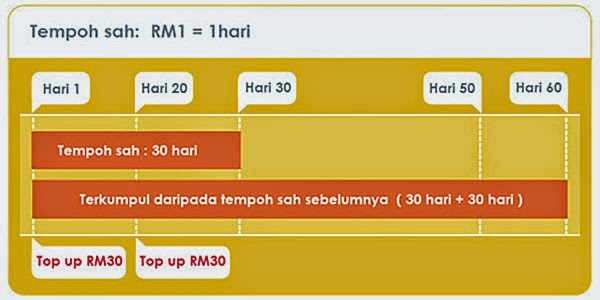 Tempoh Sah Credit ONEXOX