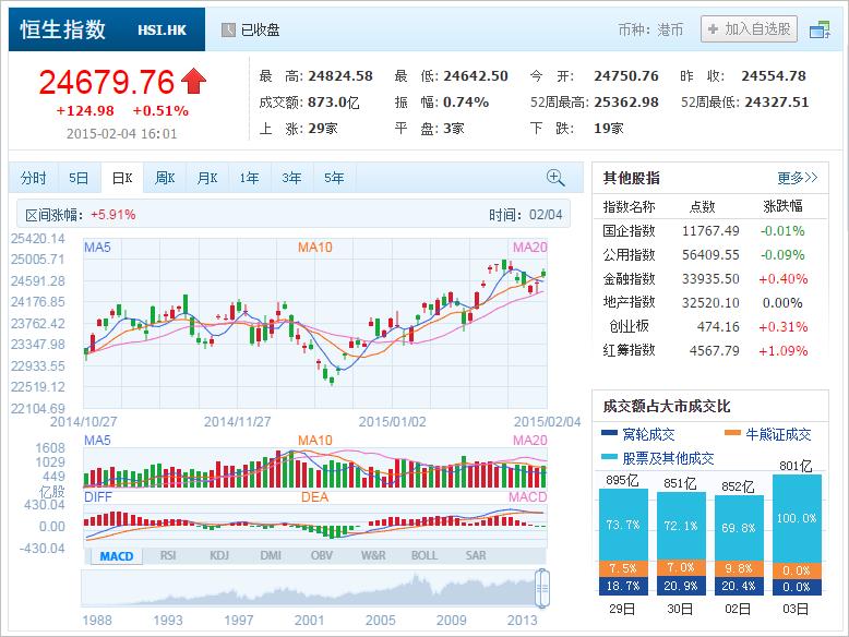 中国株コバンザメ投資 香港ハンセン指数20150204