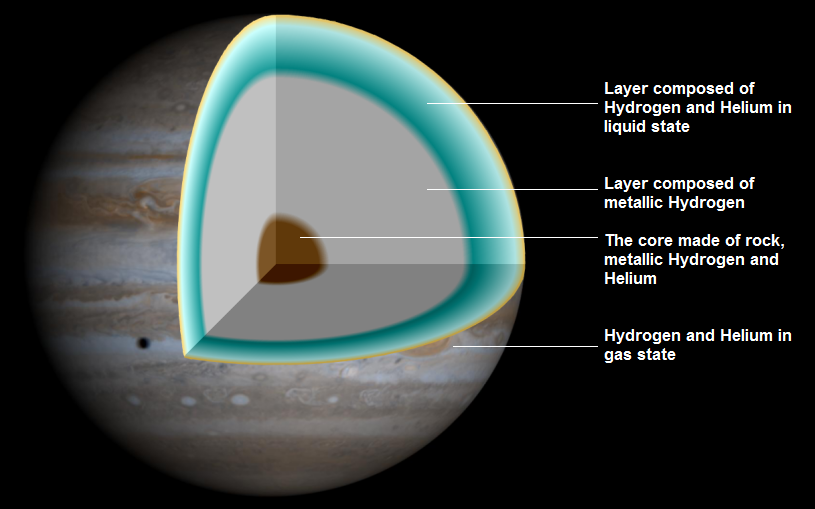structure of planet jupiter - photo #8