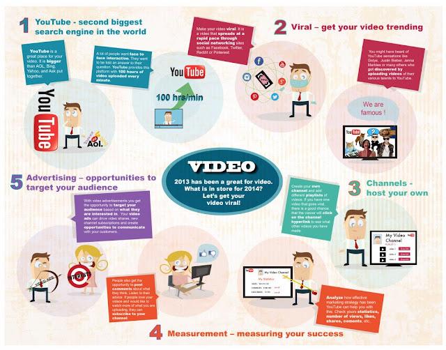 2014 año YouTube características infografía