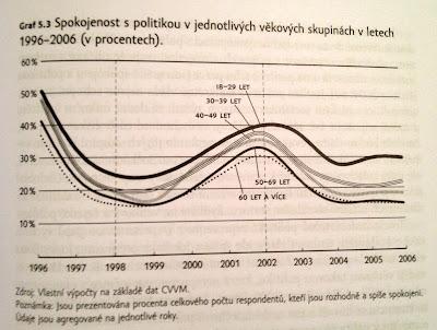 Spokojenost s politikou v letech 1996–2006