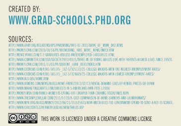 Graduated and Living at Home Infographic 9