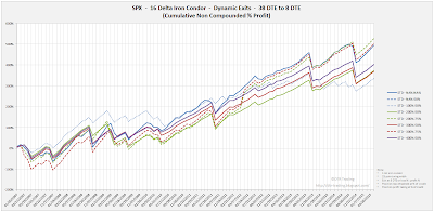 Iron Condor Equity Curves SPX 38 DTE 16 Delta Risk:Reward Exits