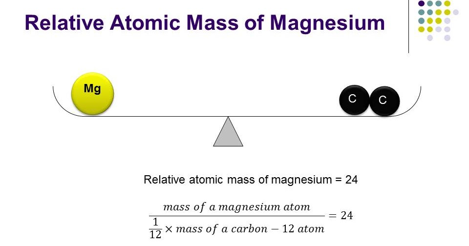 Chem2U: The Meaning Of Relative Atomic Mass