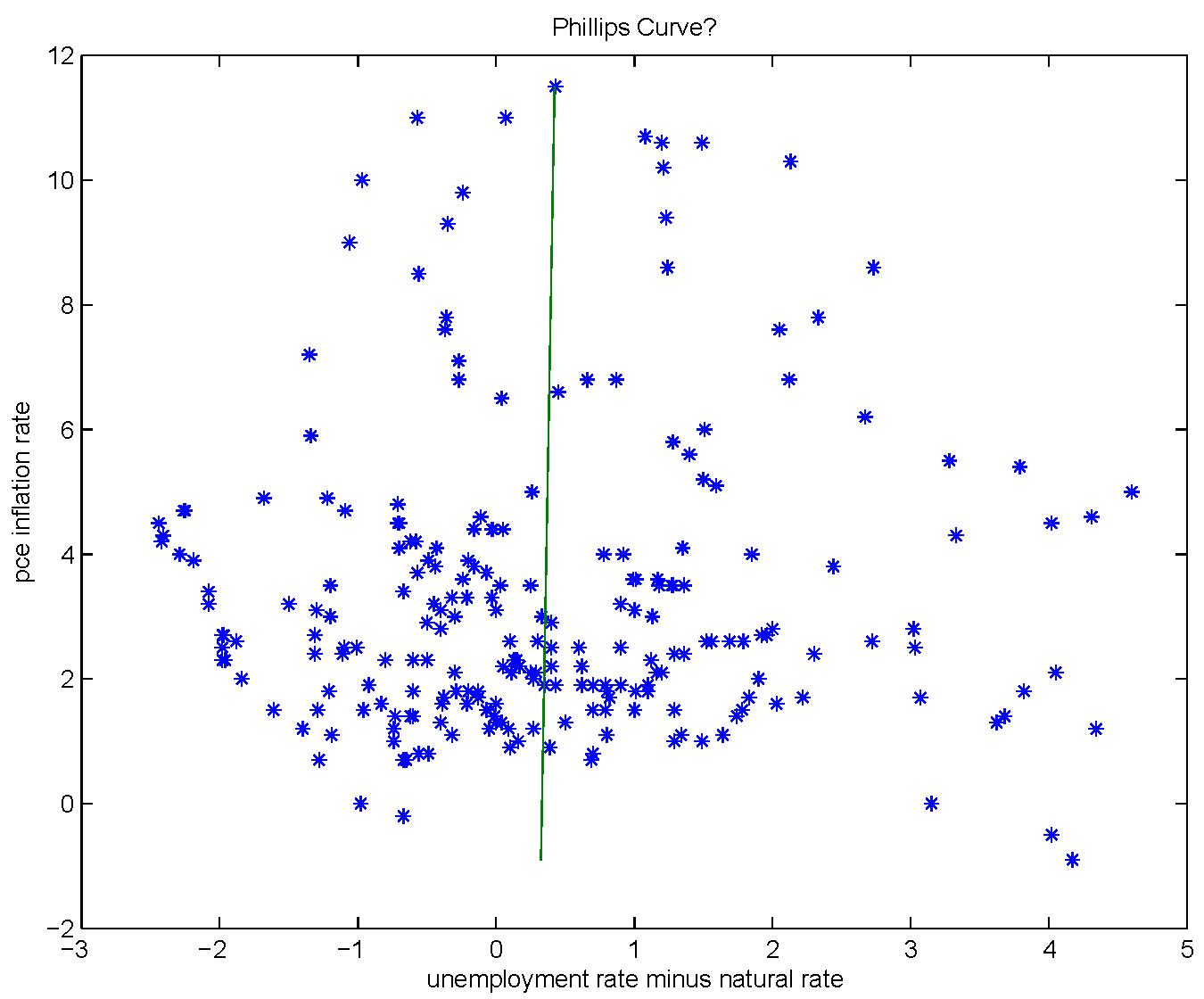 Stephen Williamson: New Monetarist Economics: Phillips Curves and ...