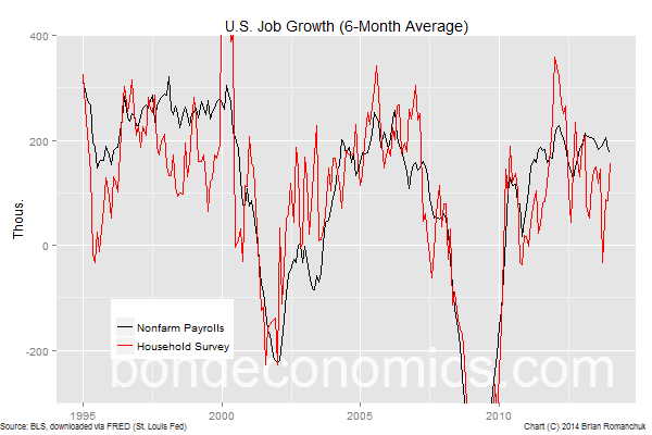 Chart: U.S. Job Growth, Household Survey vs. Nonfarm Payrolls
