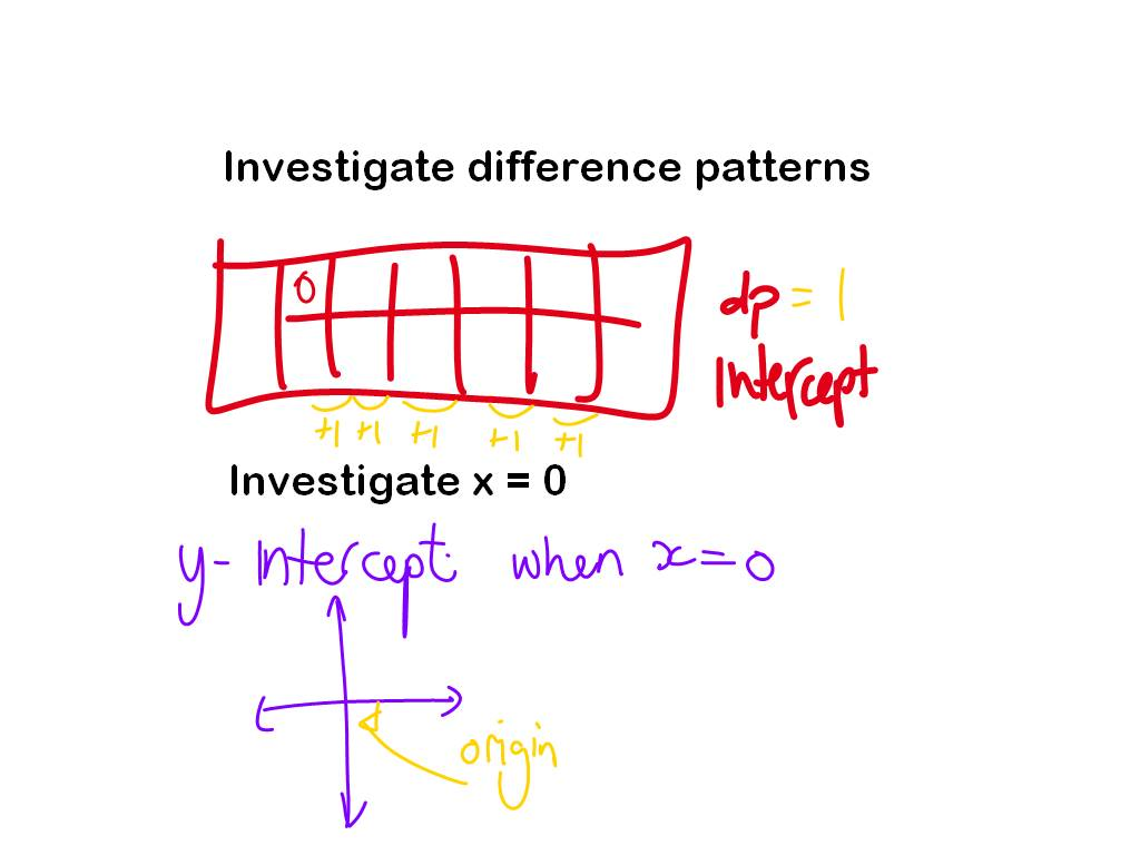 03 03 linear functions 32 linear functions the basic fundamental function, the one that calculus is based upon, is the linear function a linear function is a function whose graph consists of segments of one straight line throughout its domain.