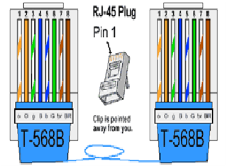 An Easy Explanation of Straighr and Cross Ethernet (UTP) Cable ...