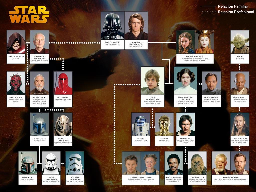Relaciones entre personajes de star wars