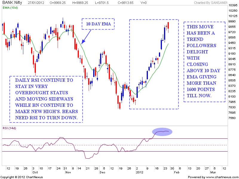 Stock Market Chart Analysis: BANK NIFTY Weekend Update