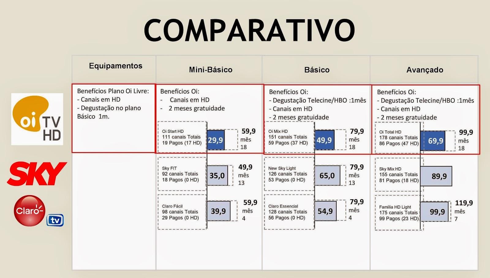 imagem comparação oi tv sky claro tv