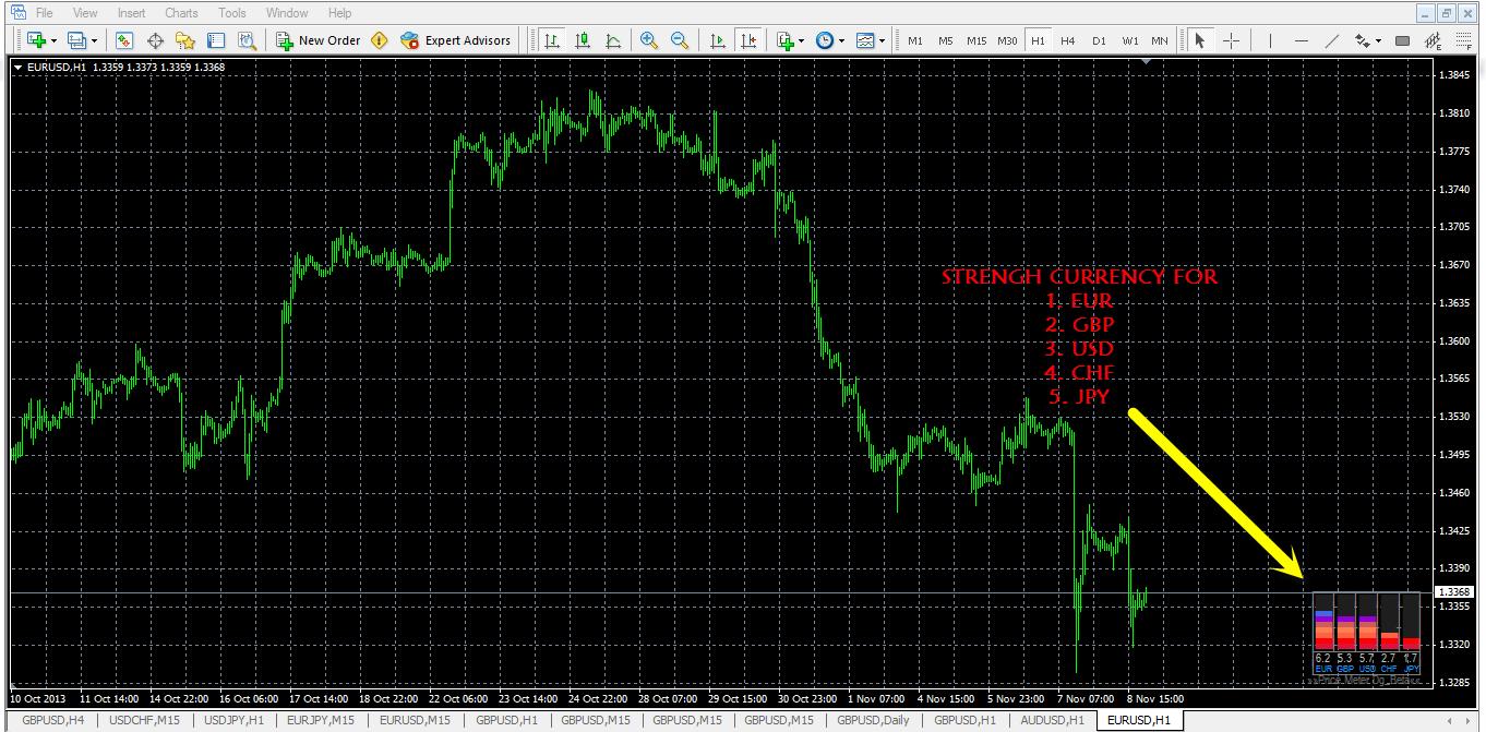 Belajar indikator forex trading