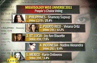 Shamcey Supsup Tops At Least 2 Miss Universe 2011 Online Polls
