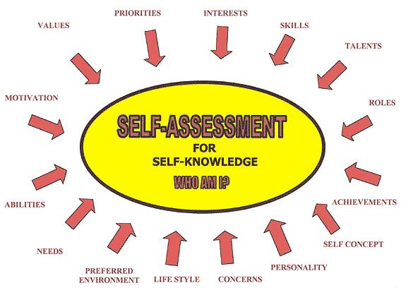Sample Assessments: Sample Self Assessment